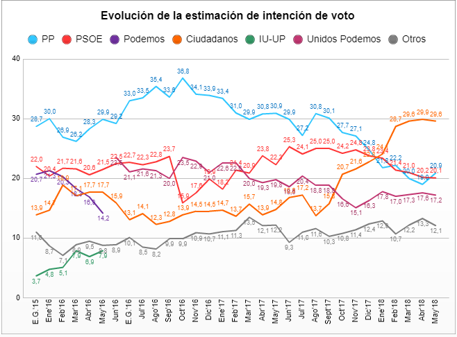 On the stability of Spain after the vote of no confidence and its effects on the economic landscape.